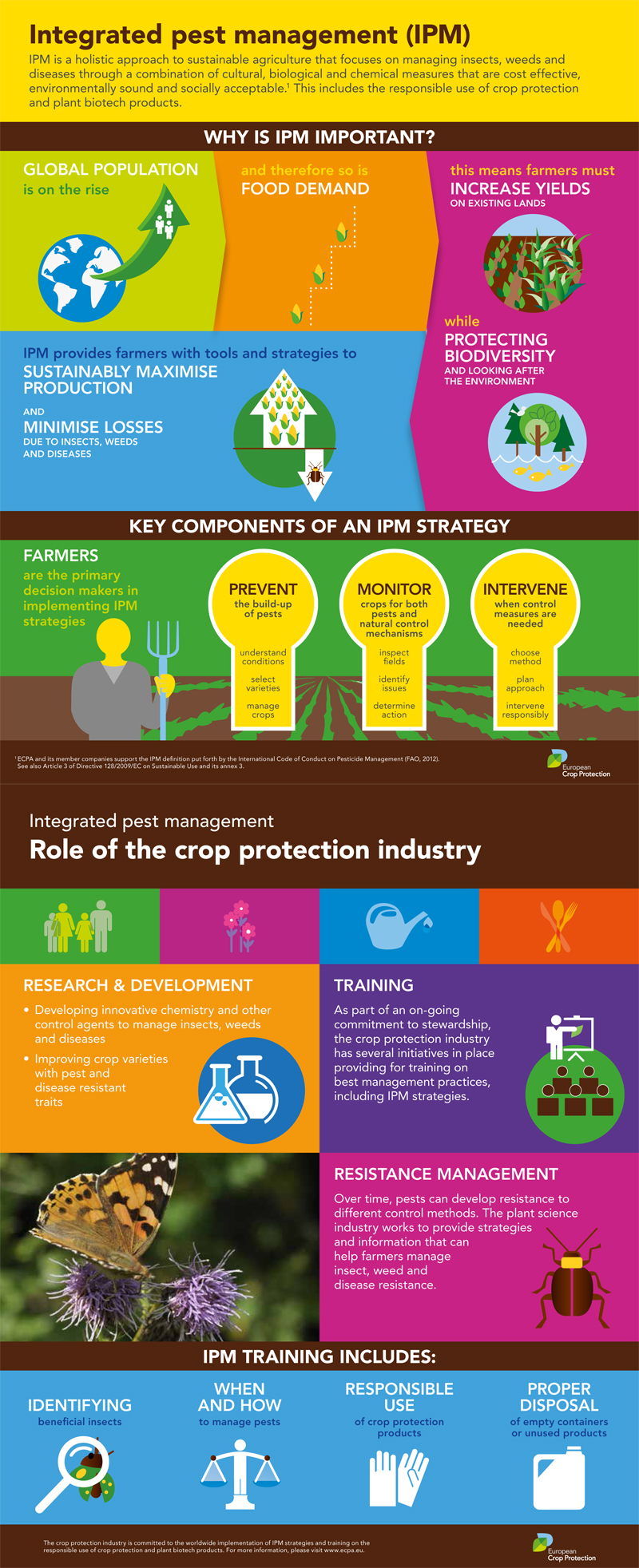 Integrated Pest Management_infographic