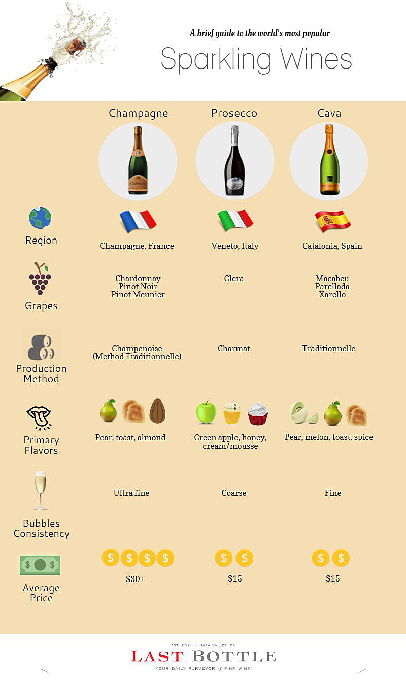 Infographic (Last Bottle Wines):The basic differences among the three most known sparkling wines: Champagne, Prosecco, and Cava.