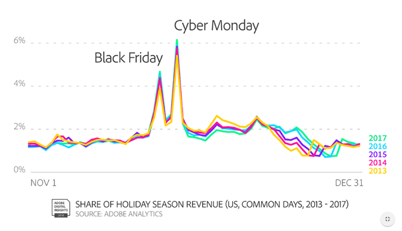 holiday-sales-days