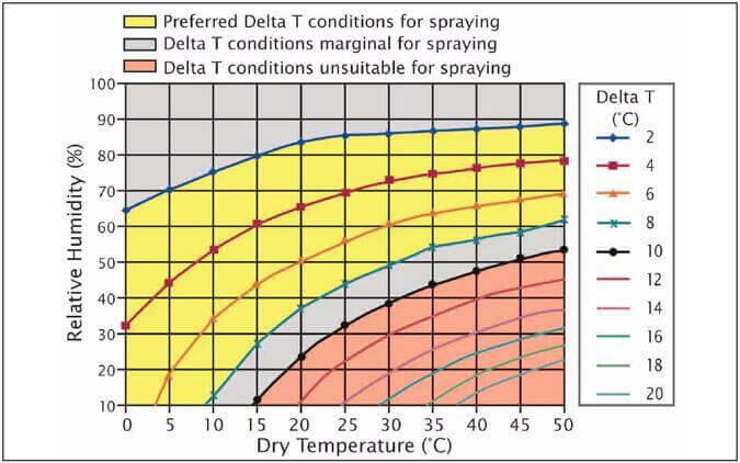 Delta T chart