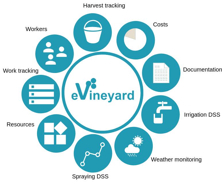 evineyard-vineyard-management-software