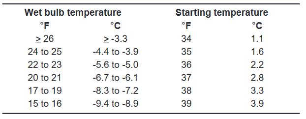 Critical wet-bulb temperature to turn on sprinklers and prevent vineyard frost damage
